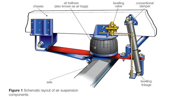Air suspension systems components